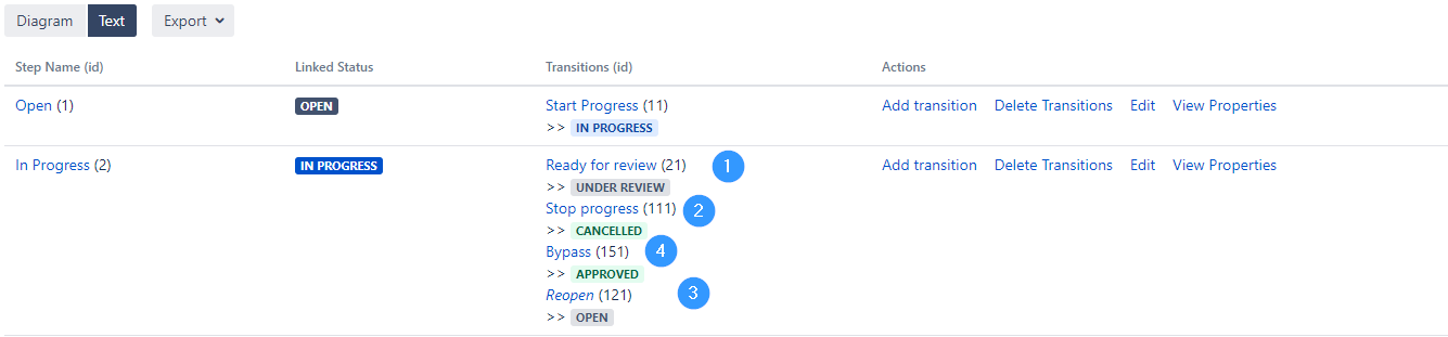 Example of transition order for a status in Jira